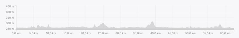 Altimetria Itinerario Giro del Lago Trasimeno in Mountain Bike